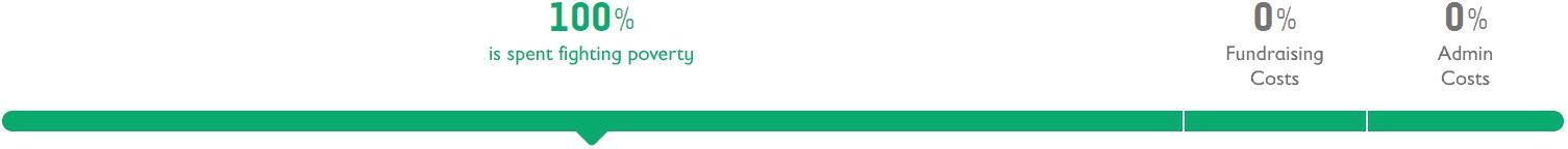 Process bar desktop